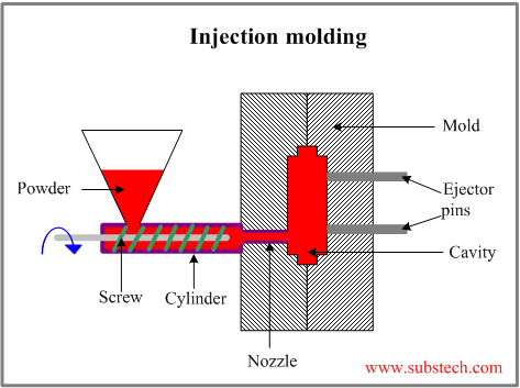 Powder Injection Png Substech