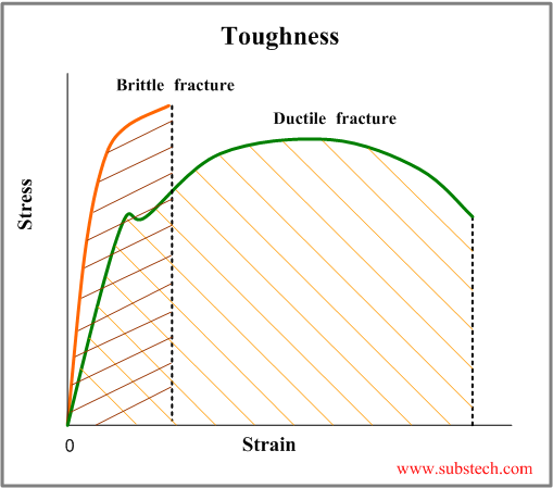 micro hardness toughness of brittle materials What is the difference between hardness and toughness for a solid material, hardness and toughness values depend on the brittle materials have a lower value.
