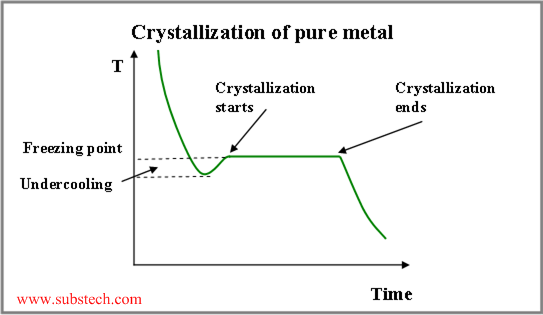 melting and solidification of a pure metal on a vertical wall essay Fluent melting and solidification in pure metals or over a modeling of the thermal contact resistance between frozen material and the wall e.