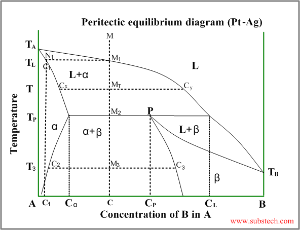 Peritecticg substech back to phase transformations and phase diagrams ccuart Images