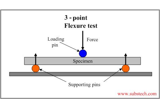 Flexural Strength Tests Of Ceramics Substech