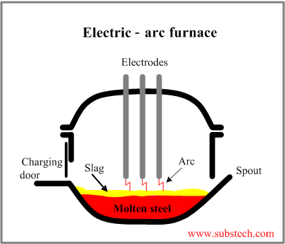 refractory lining of an electric arc furnace