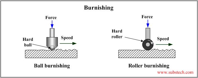 Engineering Process Flow Diagram Engineering Cash Flow
