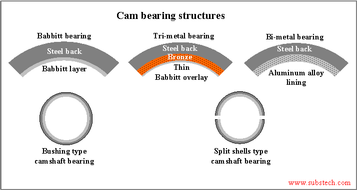 Measuring Crank Bearing Journals together with 20110502 2 061613 2 also P 0996b43f8080603a likewise  also Doku. on crankshaft thrust bearing location