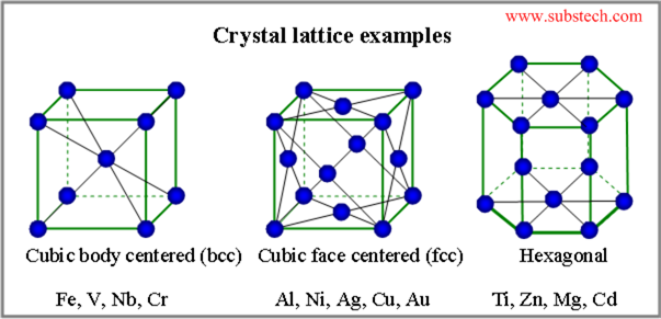 crystal_latticepng