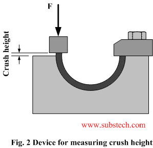 RadiaLock™ - Design of Crush Height for Reliable Press Fit of High