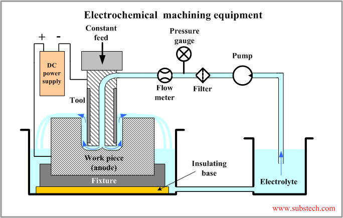 electrochemical discharge machining thesis The electrochemical discharge phenomenon is a high this thesis focuses on the anis (2011) on the electrochemical discharges for nanoparticles synthesis.
