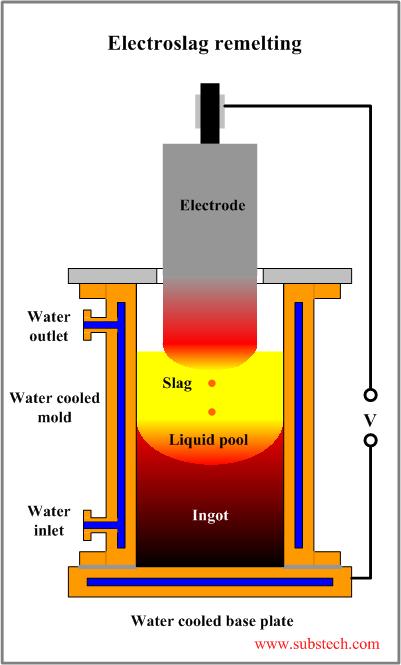Electroslag Remelting Substech