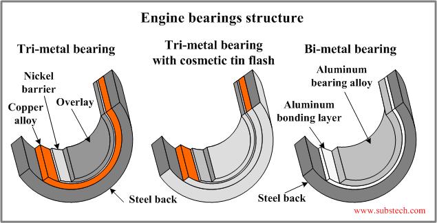 Undersize Rod Bearings For A  Suzuki Reno