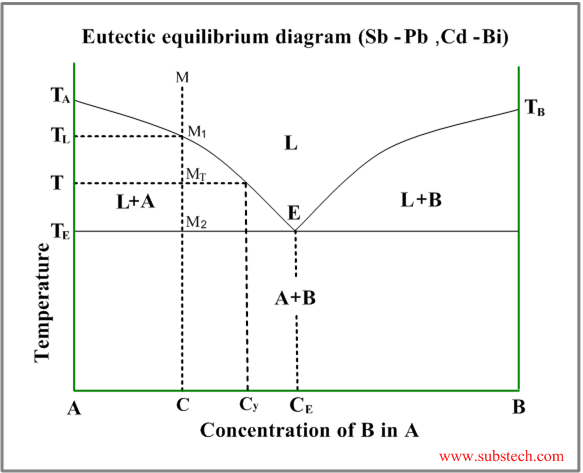 Phase Transformations And Phase Diagrams Substech