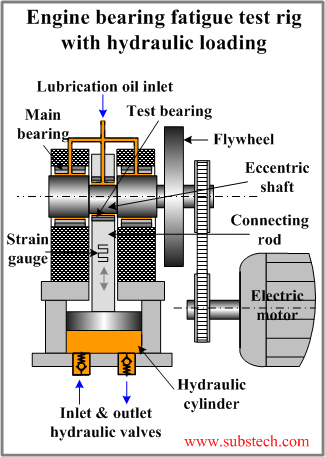 Engine bearing fatigue test substech Hydraulic motor testing