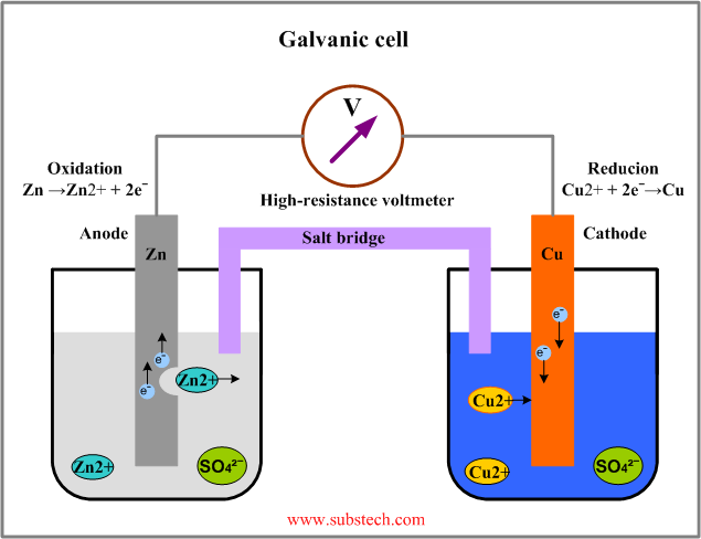 Electrode potentials substech galvanic cellg ccuart Gallery