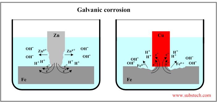 Galvanic corrosion substech