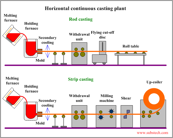 Horizontal continuous casting in graphite mold [SubsTech]