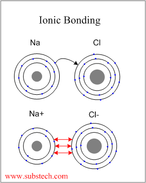 Ionic and covalent bonding [SubsTech]