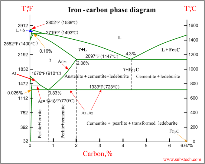 iron carbon phase diagram substech  : steel phase diagram - findchart.co