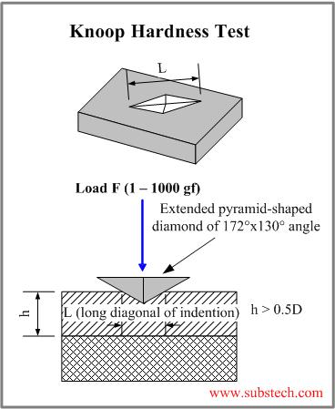 Hardness Test Methods Substech