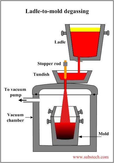 Tundish Mold Powder : Ladle refining substech