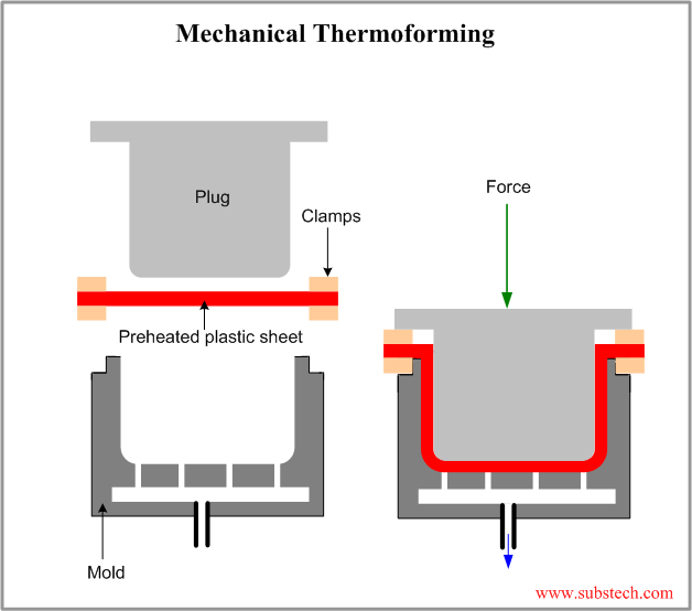 Thermoforming Substech