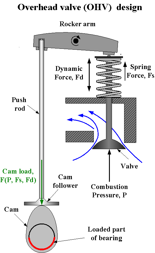 camshaft bearings substech overhead valve ovh design1 png