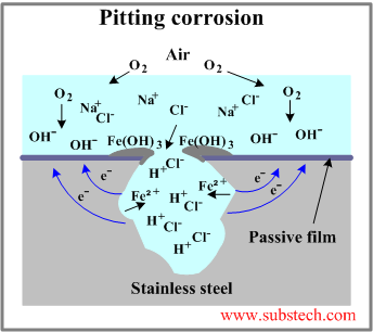 Pitting Intergranular Dan Selective Corrosion