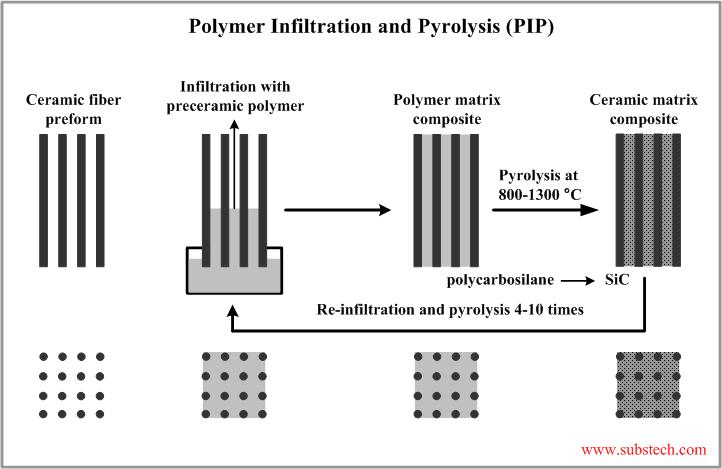 Ceramic Matrix Composite : Fabrication of ceramic matrix composites by polymer