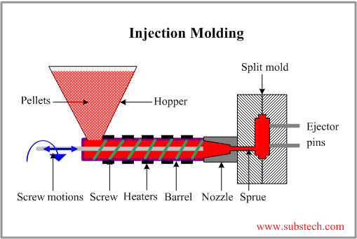Injection molding of polymers [SubsTech]