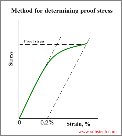 Tensile test and stress strain diagram substech proof stressg ccuart Gallery