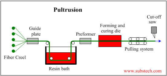 Pultrusion Substech