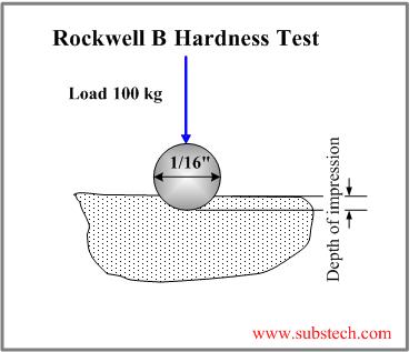 fracture test procedure