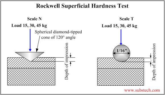 hardness removal methods