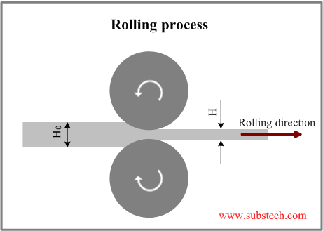 The gap between the rotating rolls is less than the thickness of the entering bar H0 therefore a friction force is necessary in order to bite the bar and to ...