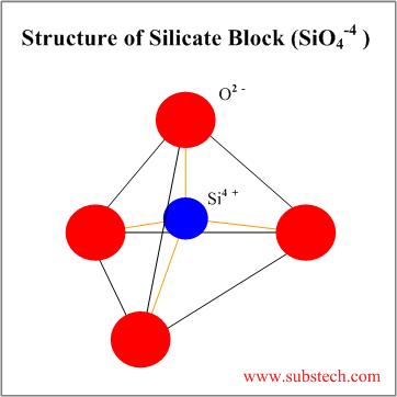 Structure of ceramic materials « MSE LAB