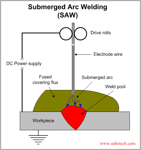 Welding Alloy Selection Guide
