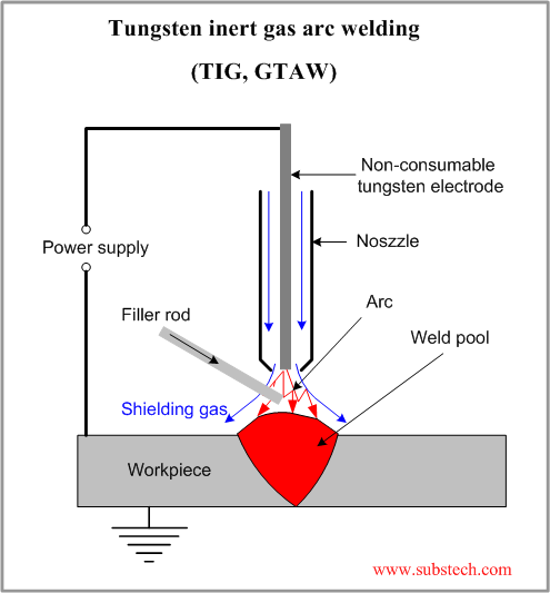 Welding Alloys Selection Guide