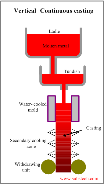 Tundish Mold Continuous Casting : Continuous casting substech