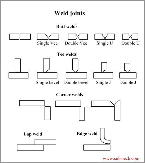 welding, brazing, and soldering equipment selection guide