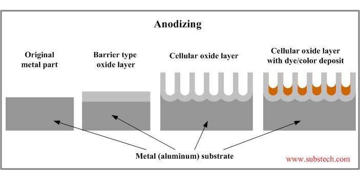 آنودایز آلومینیوم و مکانیزم ایجاد پوشش