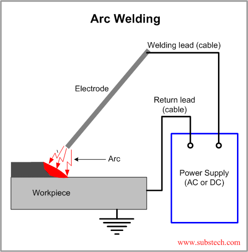 Principles Of Arc Welding Substech