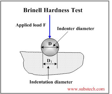 Hardness test methods [SubsTech]