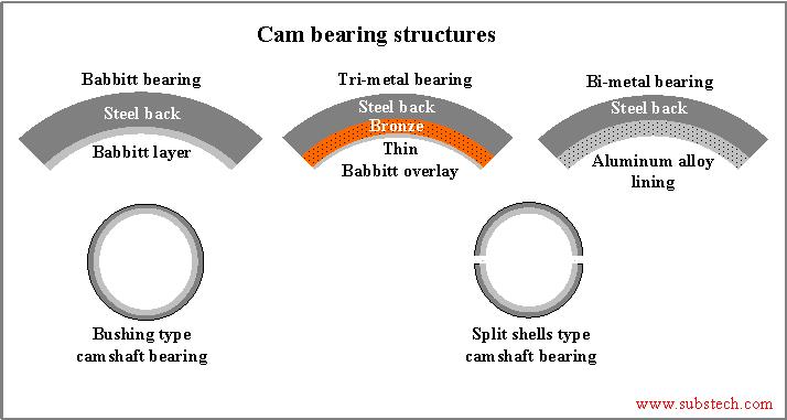 Camshaft Bearings [SubsTech]
