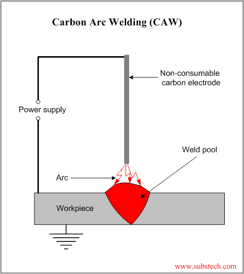 Carbon Arc Welding Substech