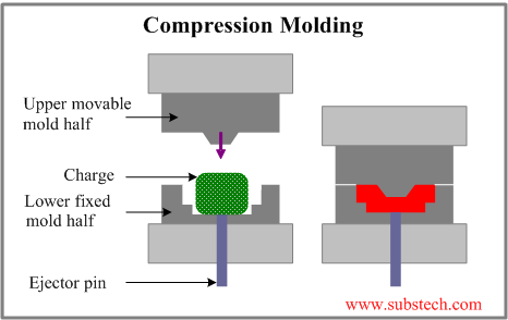 Compression molding of polymers [SubsTech]