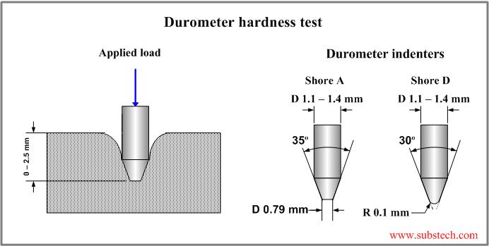 Hardness Testing Epoxy Flooring