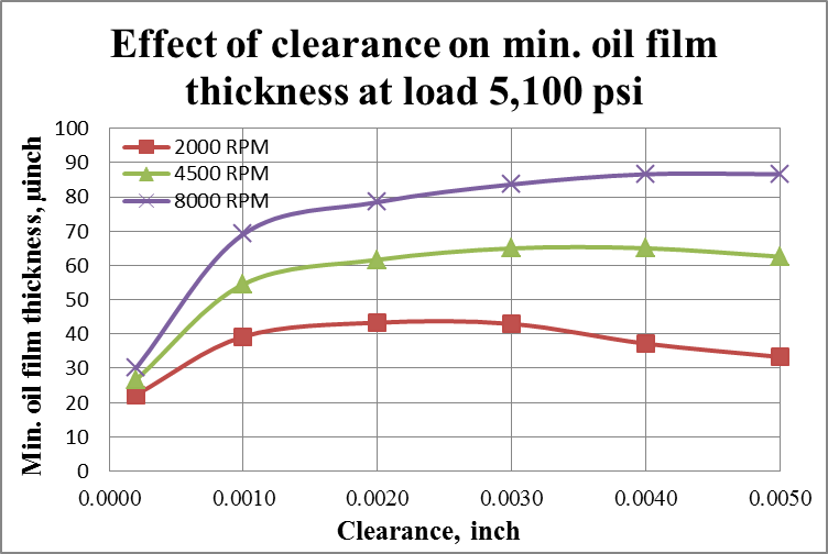 Oil Clearance and Engine Bearings [SubsTech]