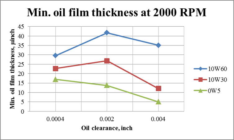 Effect of oil viscosity on hydrodynamic friction of engine