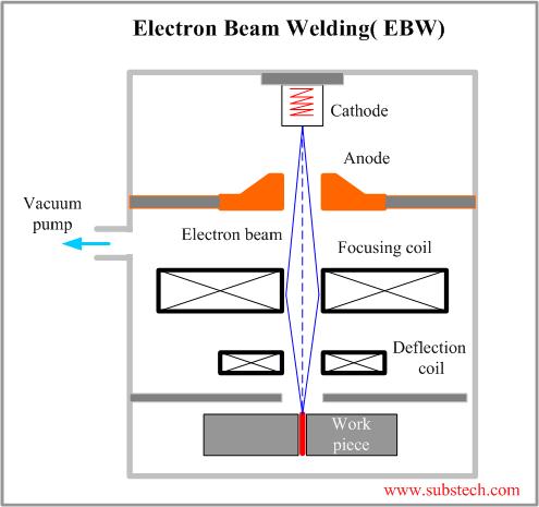 Electron Beam Welding Ebw Substech