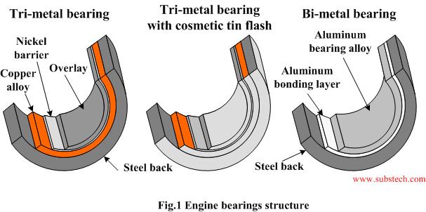 pMax Black™ - Strengthened Tri-metal Bearing Materials for