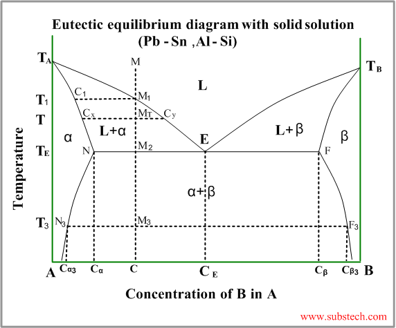 eutectic diagram with partial solubility of the components in solid state