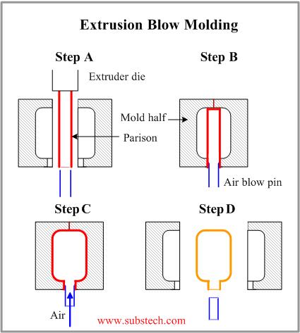 Blow molding [SubsTech]